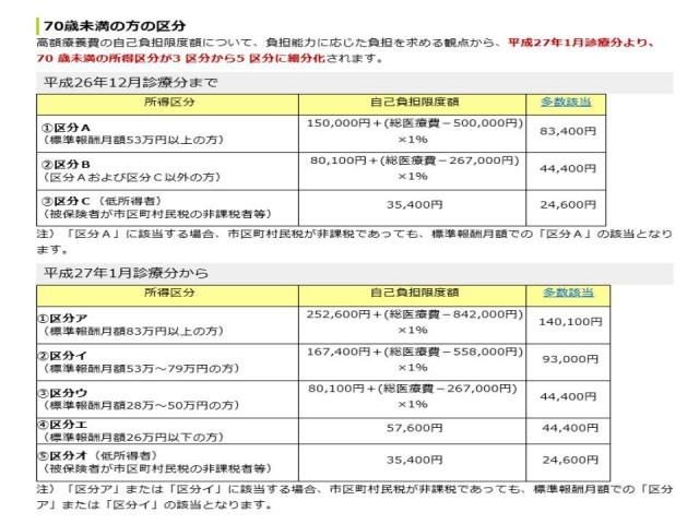 全国健康保険協会さんより引用 https://www.kyoukaikenpo.or.jp/g3/cat310/sb3030
